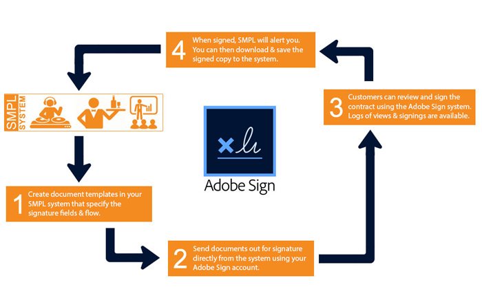 Adobe Sign Workflow with SMPL CRM